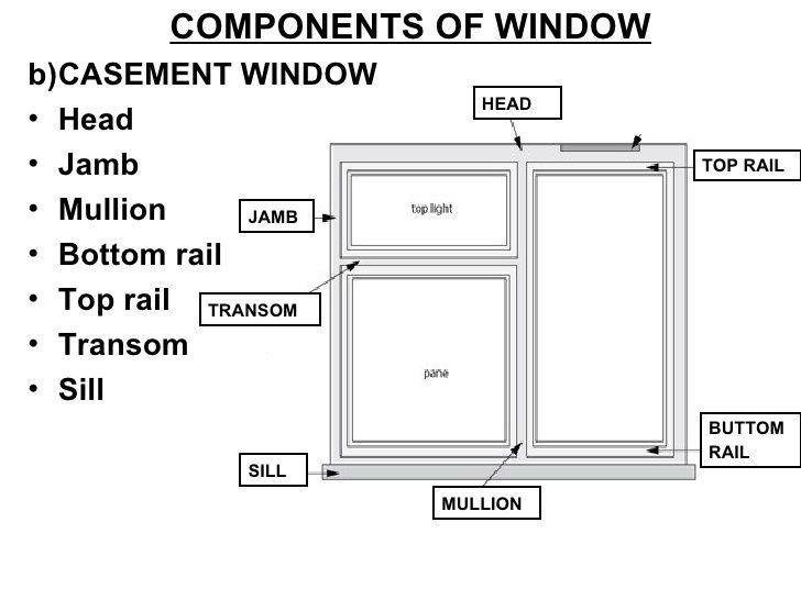 Window Topic 8 Transom Windows Casement Windows Windows