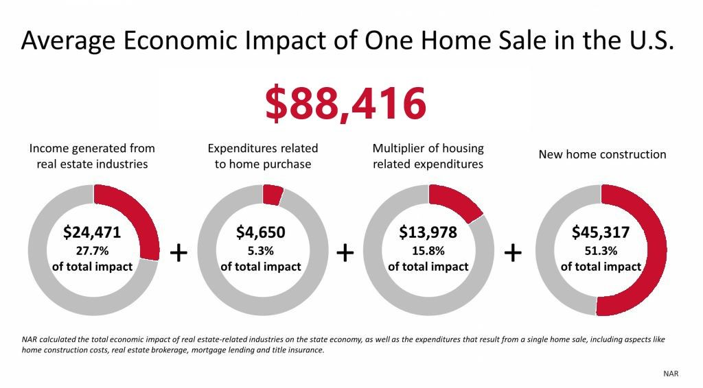 Housing market a powerful economic driver in 2020