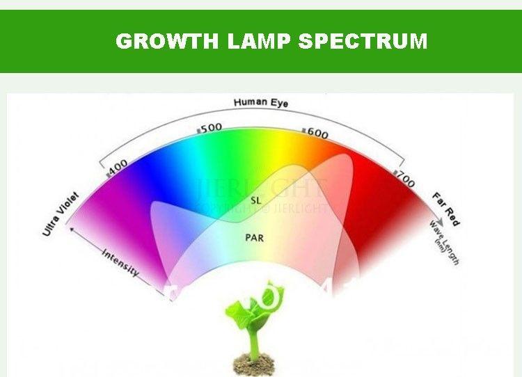1 Foco Led Cultivo Indoor Grow Light Full Espectro Ir Uv 28w 195 00 Focos Led Espectros