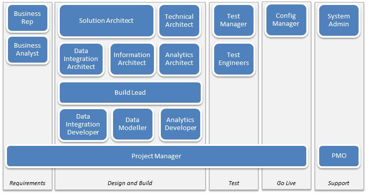data analyst roles and responsibilities bi project roles and responsibilities
