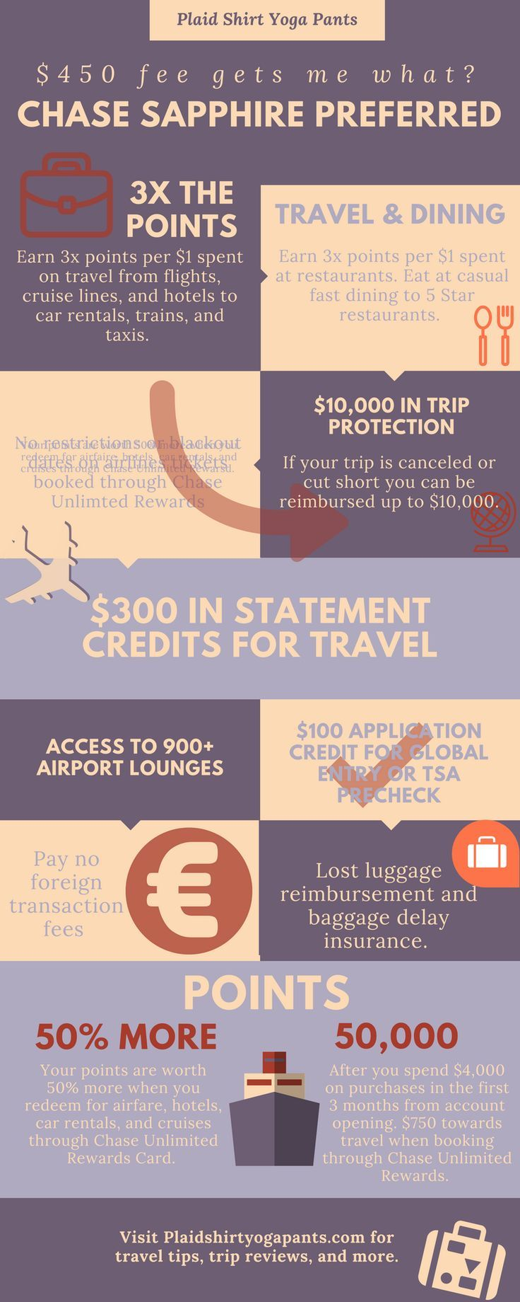 $450 for a Travel Credit Card? Are you Insane? Yes | Free travel ...