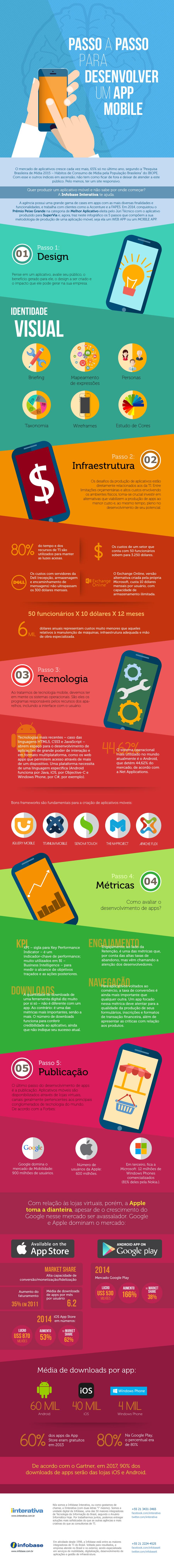 Infográfico – Passo a passo para desenvolver um app mobile http://www.iinterativa.com.br/infografico-passo-passo-para-desenvolver-um-app-mobile/