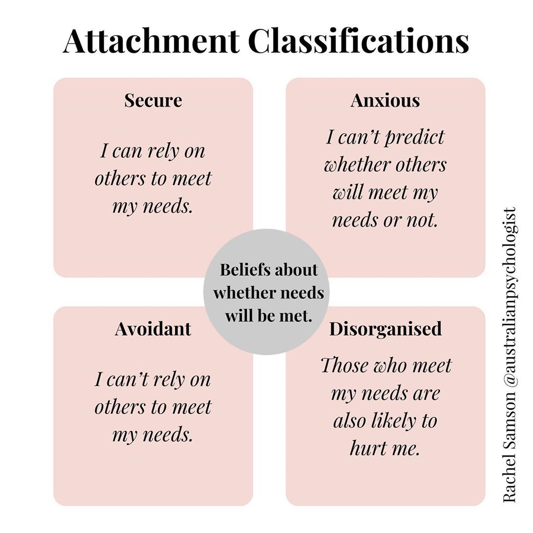 Rachel Samson On Instagram One Of My Favourite Areas Of Psychology Is The Theory And Science Of Human Attachm Healing Journaling Attachment Theory Psychology