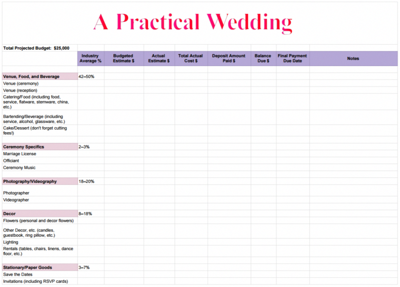 How To Create A Perfect For You Wedding Budget A