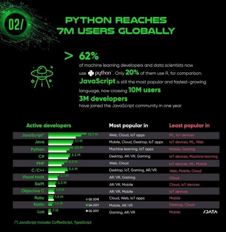 Python reaches 7 million users globally! #python #coding #learn