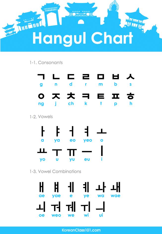 Hangul Chart Png 653 945 Korean Words Korean Phrases Learn Hangul