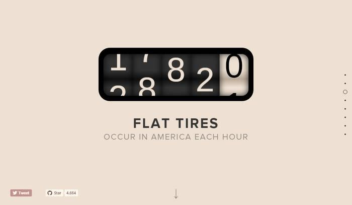 Odometer | CSS | Animation tools, Animation, Web design tips