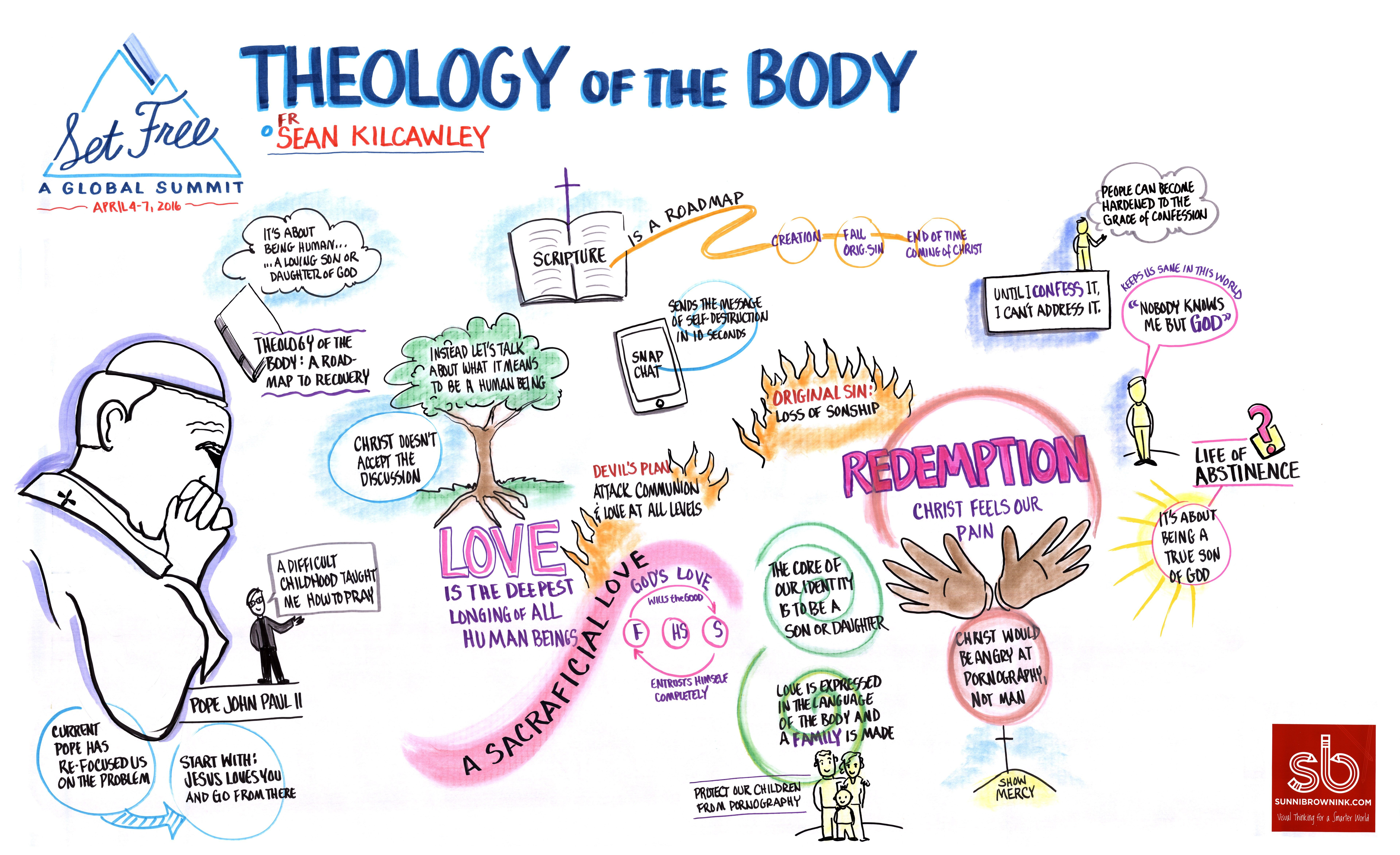 Scan 04 Theology Of The Body