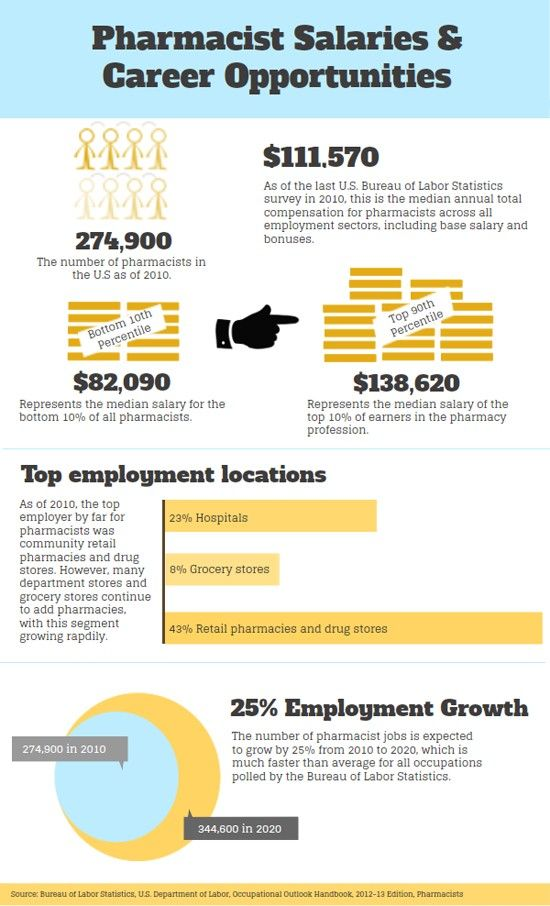 Pharmacist Salaries And Career Opportunities Infographic Pharmacist Pharmacy Pharmacy Technician