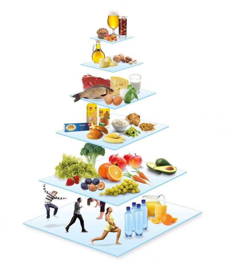 La Piramide De Alimentos Sin Gluten Schar Alimentos Sin Gluten