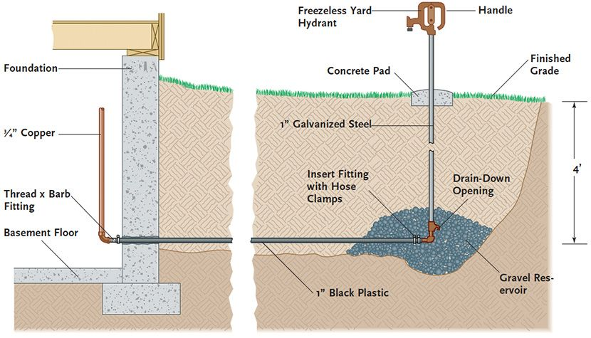 Image Result For How To Install A Farm Water Hydrant Concrete Pad Hydrant Farm Gardens