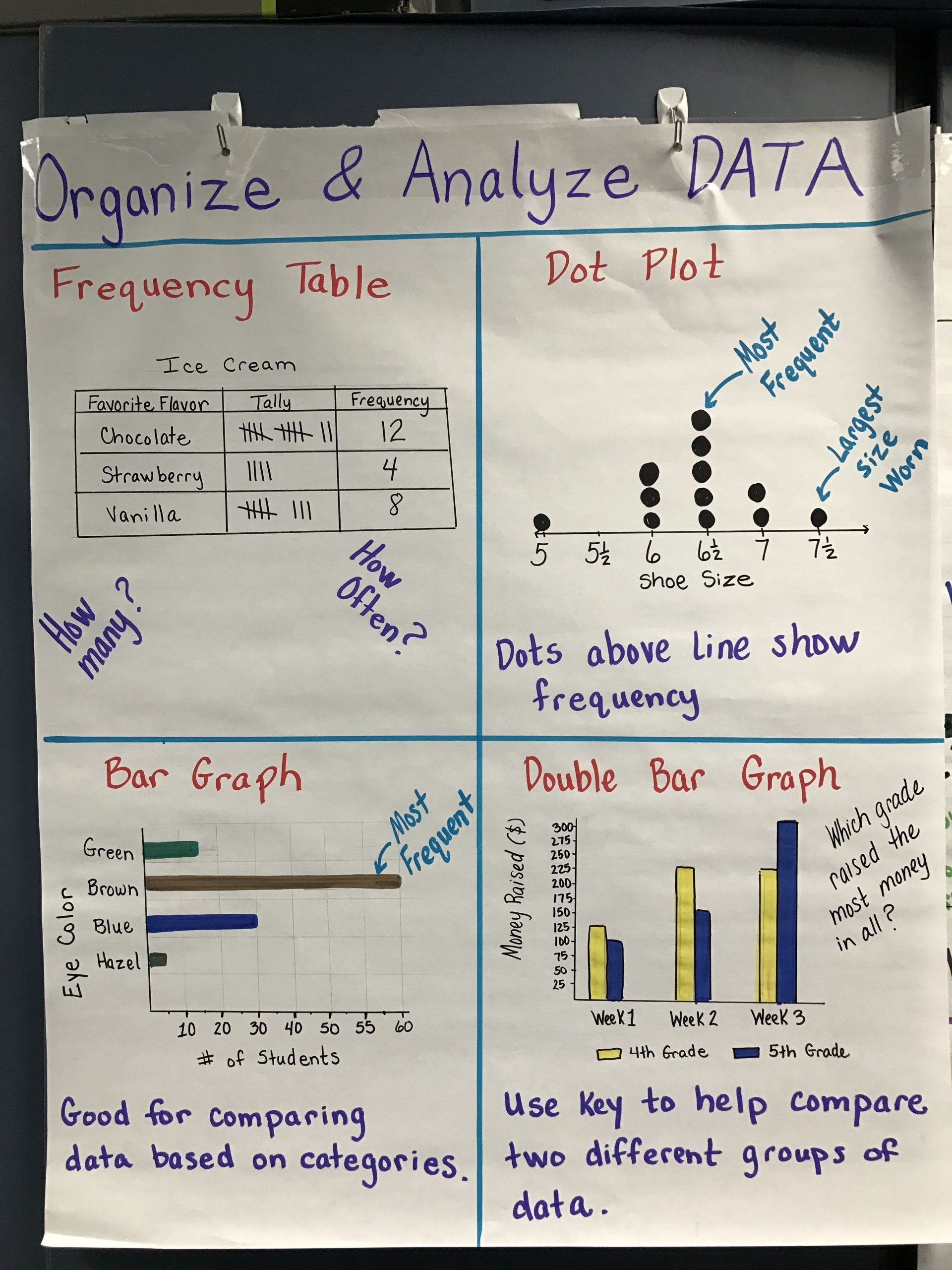hight resolution of Scatter Plot Worksheets 5th Grade Graphing Frequency   Scatter plot  worksheet