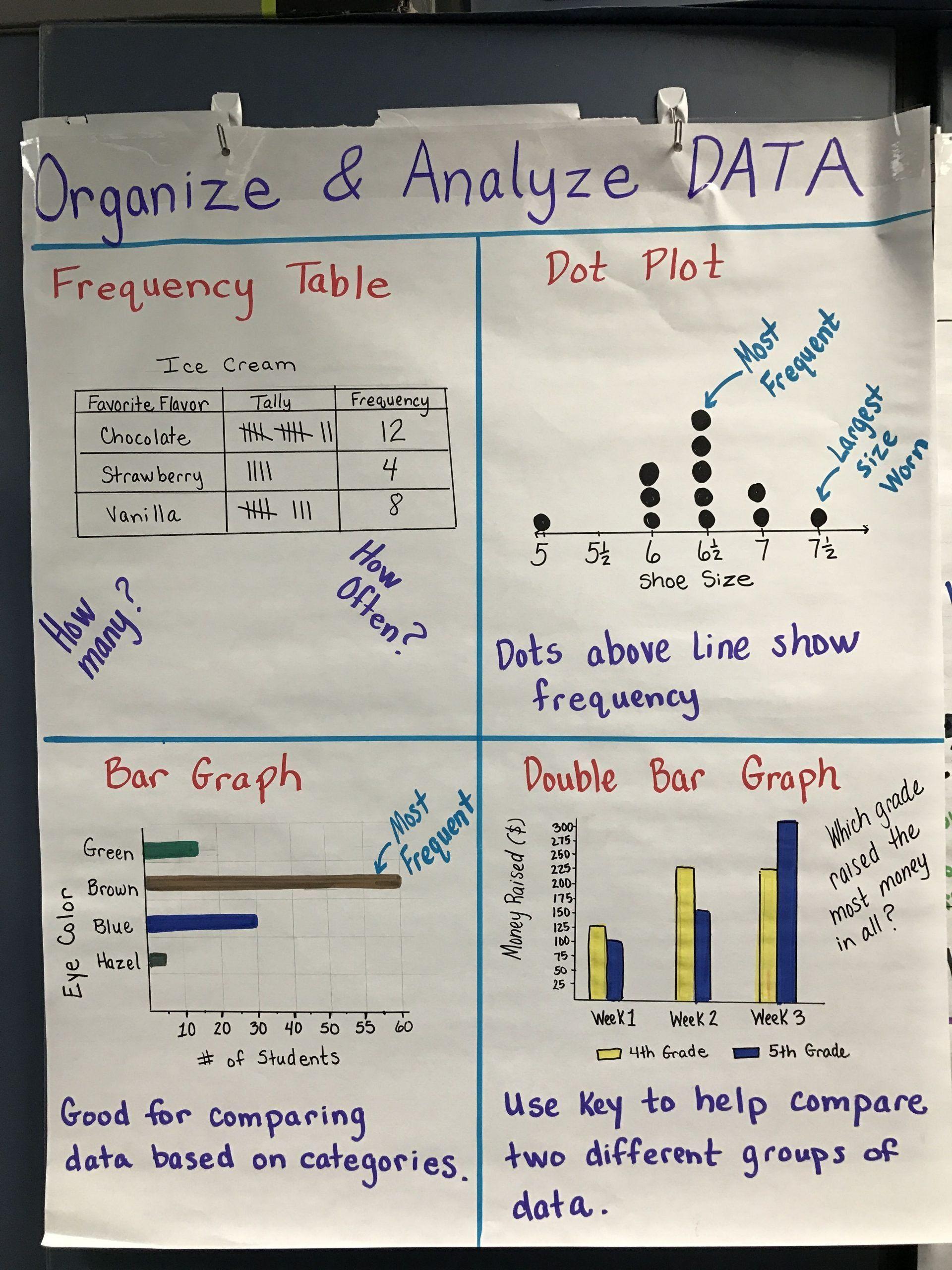 medium resolution of Scatter Plot Worksheets 5th Grade Graphing Frequency   Scatter plot  worksheet