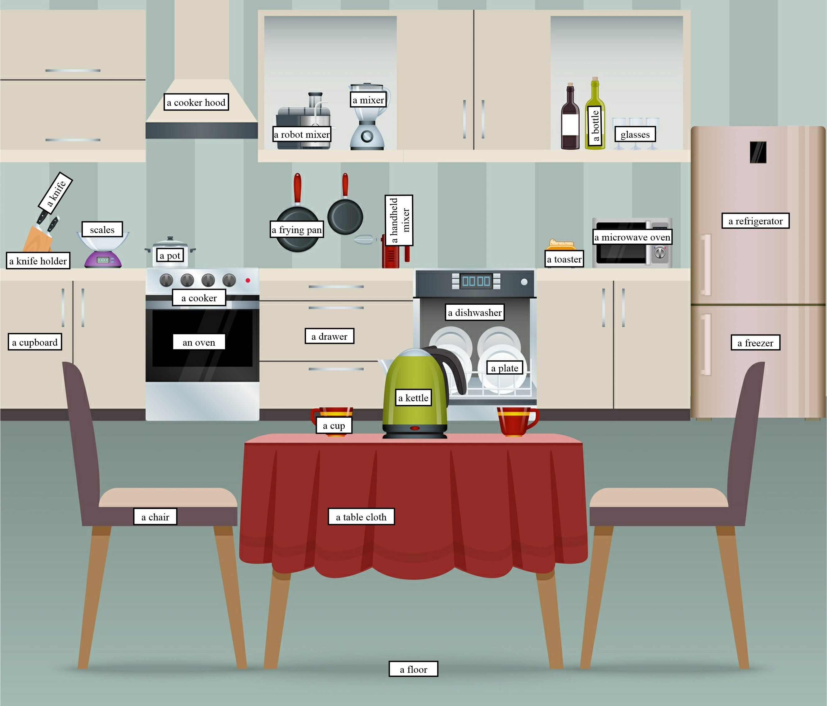 Vocabulary: Kitchen Equipment