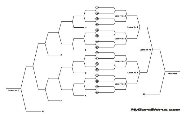 Dart Tournament Brackets Everything You Need To Run A Dart
