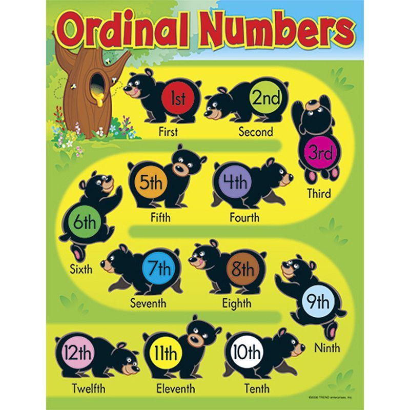 LEARNING CHARTS ORDINAL NUMBERS