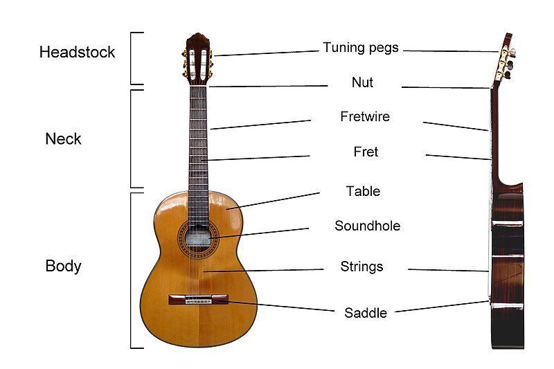 Best Learning Classical Guitar Guitars Pinterest Classical