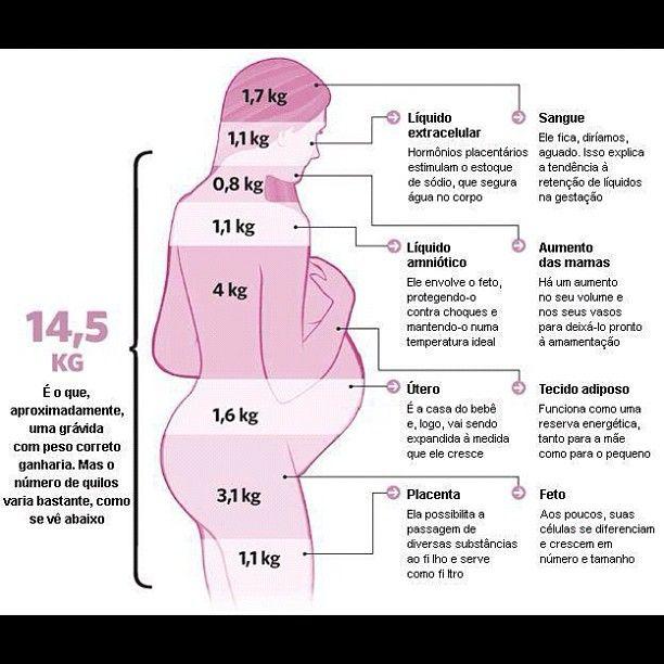 cardápio para não engordar na gravidez dicas