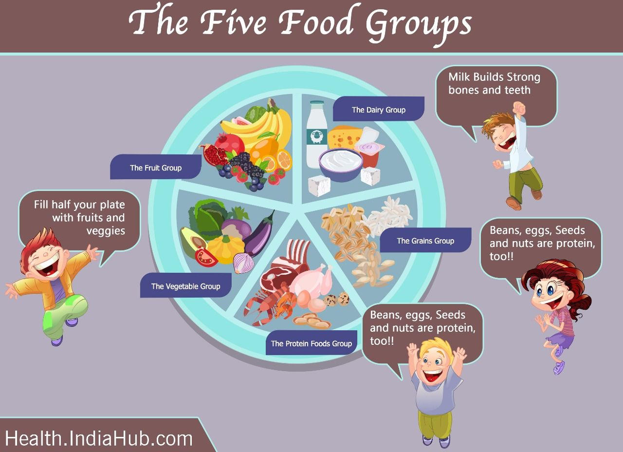 Do You Know About These Food Groups With Images