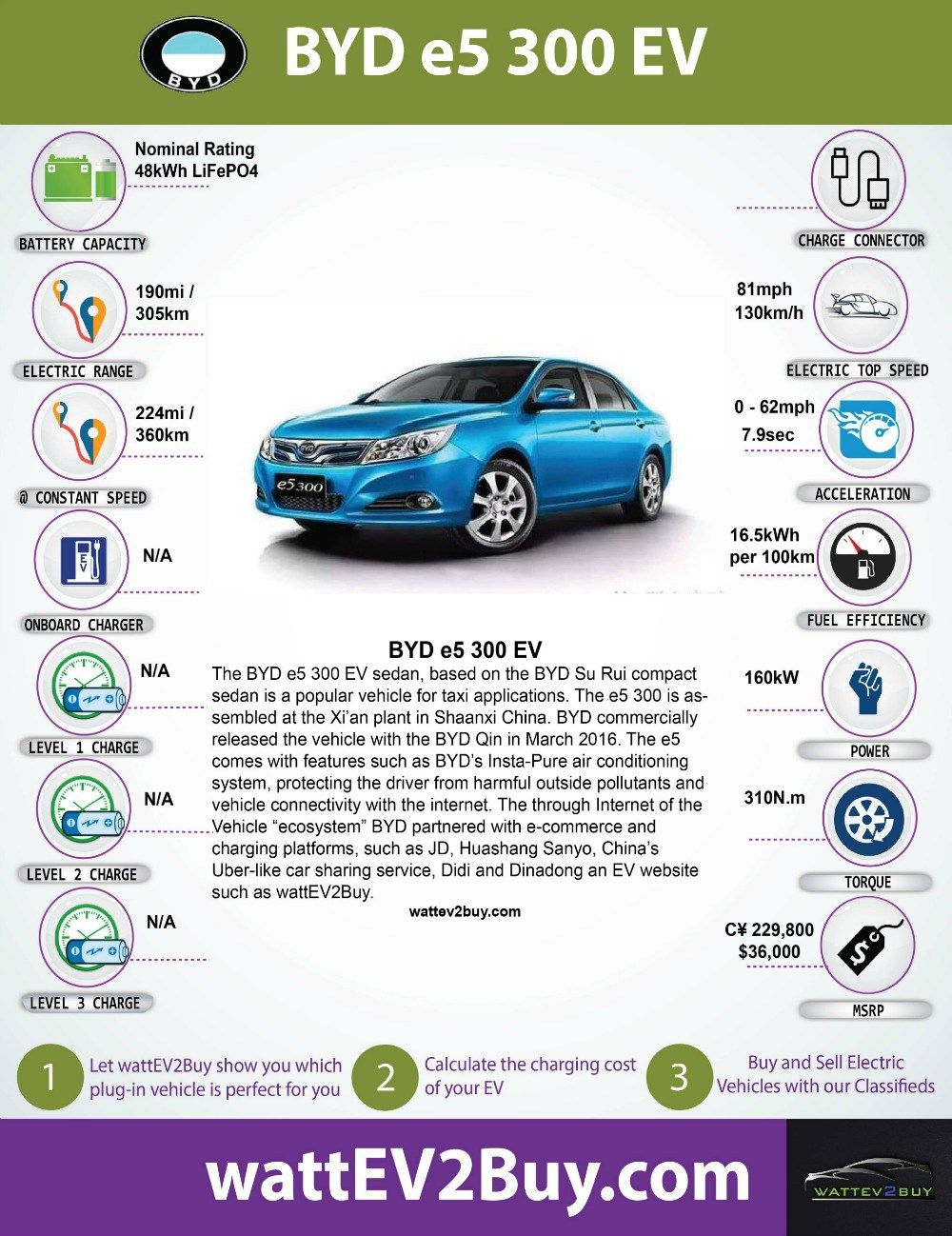 Byd E5 300 Ev Performance Specificationore Electric Cars Specs And