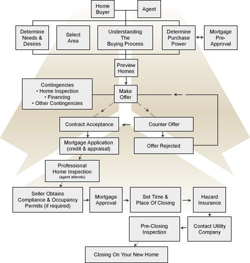 Legal Real Estate Transaction Flow Chart : Here is an overview of some the events that unfold