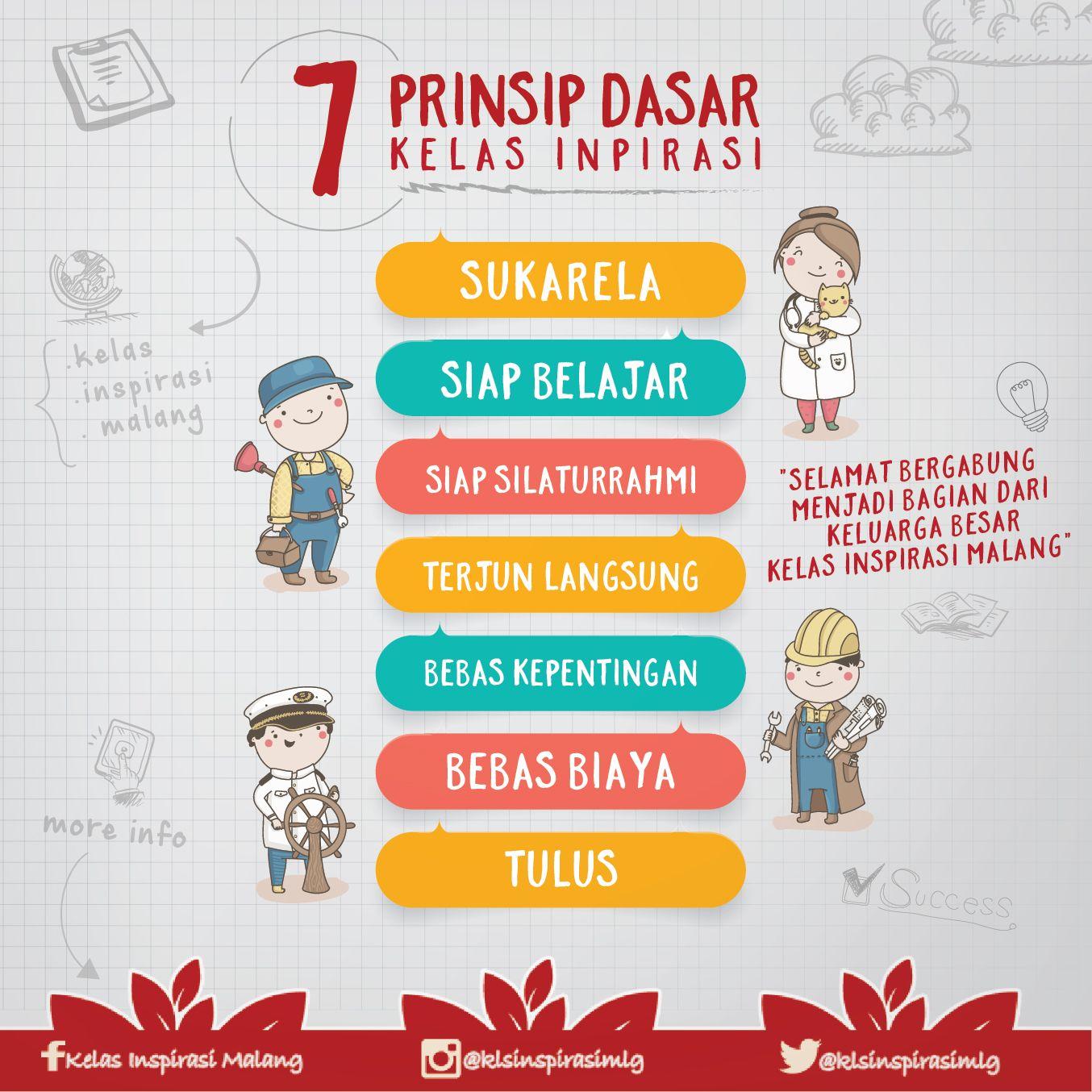 Poster 7 Prinsip Kelas Inspirasi Malang 3 Dehafro Works Malang