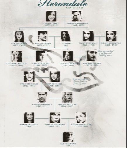 Family Tree Tessa Gray Wwwpicswecom