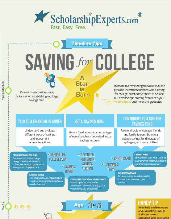 Saving for College A Timeline for Parents, Students  Sound College