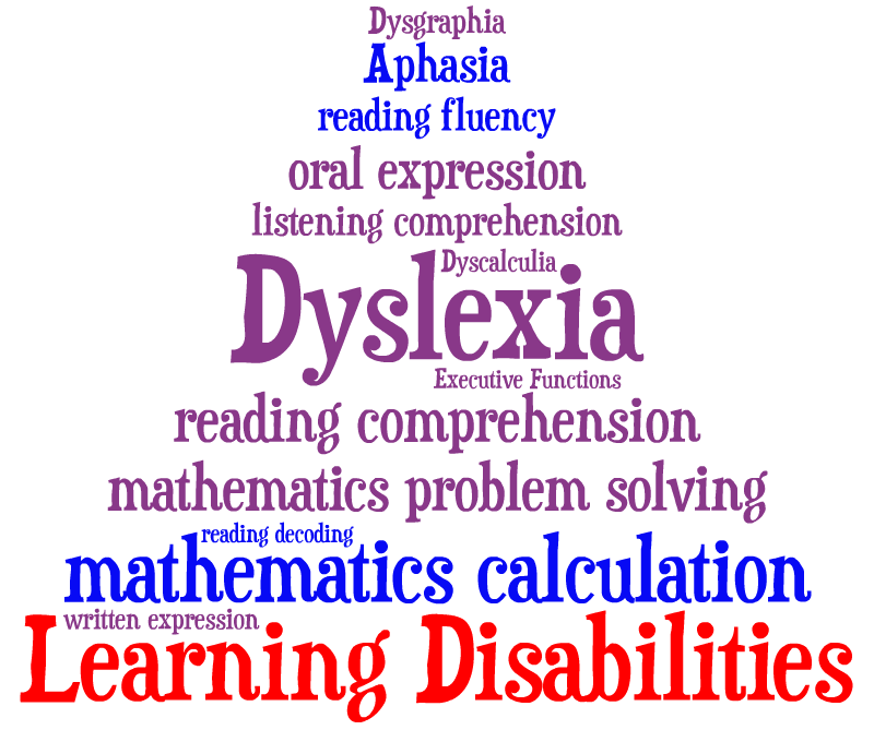 Image result for Learning Disabilities