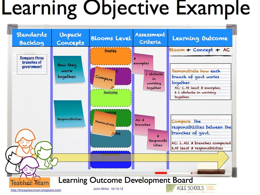 Learning Objectives Examples