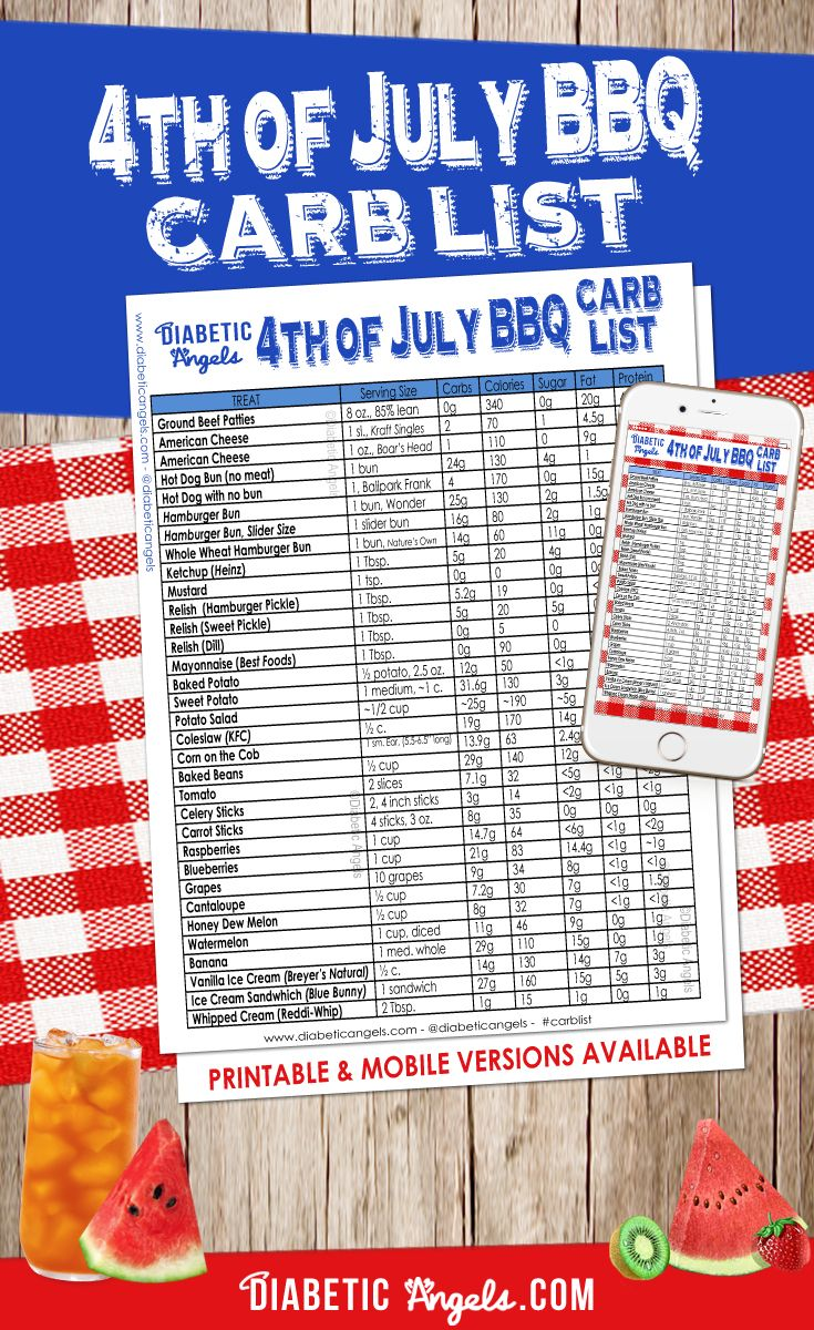 4th of July BBQ Carb List - Diabetic Angels