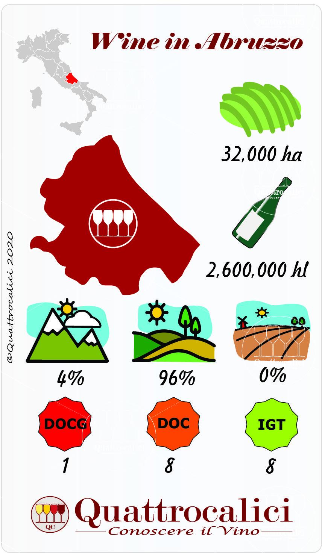 Abruzzo La Guida Al Vino E All Enoturismo Di Wein