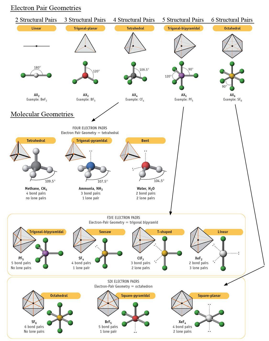 Molecular Geometries Molecules Chemistry