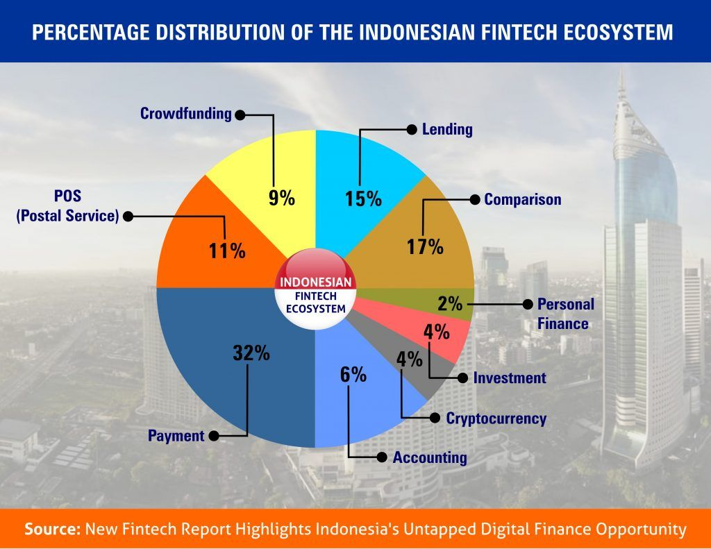 Fintech In Indonesia An Islamic Outlook Ethis Crowd Blog Fintech Indonesia Islam