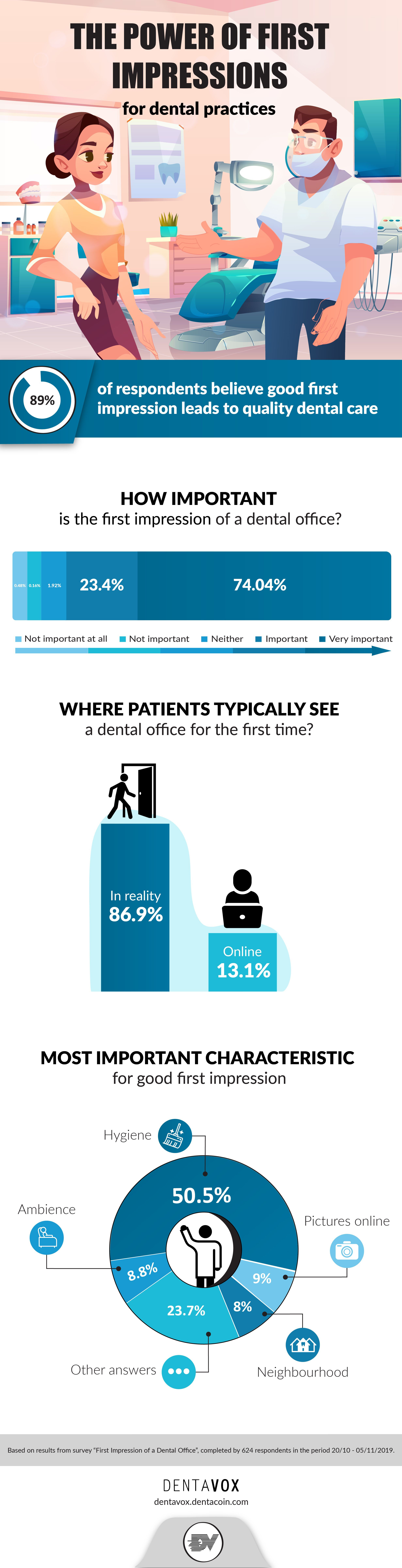 Why first impressions matter to dental practices!