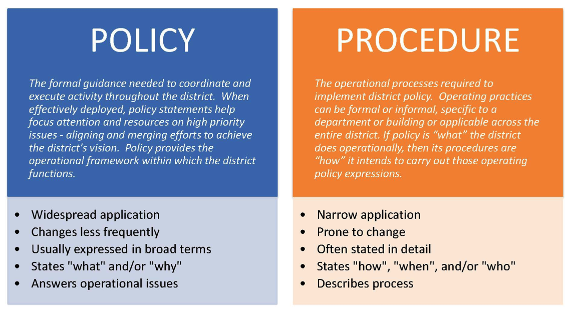 policies and procedures definition