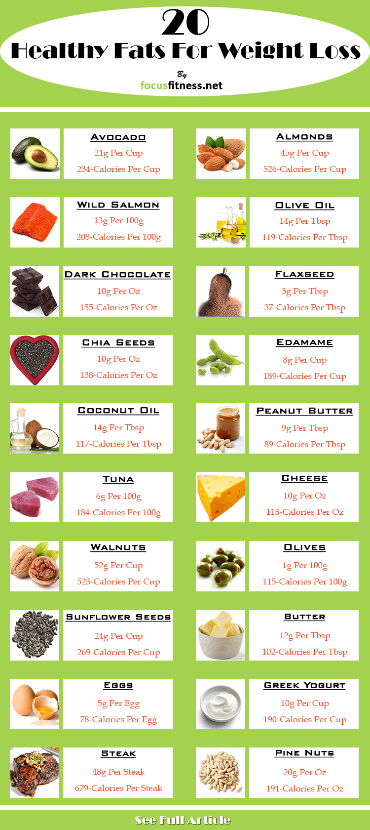 Healthy Fats and Weight Loss Healthy Fats and Weight Loss new pictures
