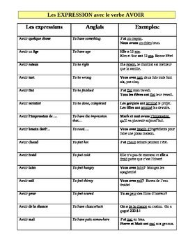 Etre Table Irregular Verbs French Verbs French Tenses