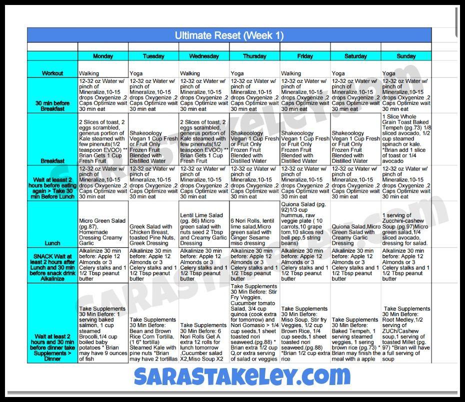 Hormone Reset Diet Overview