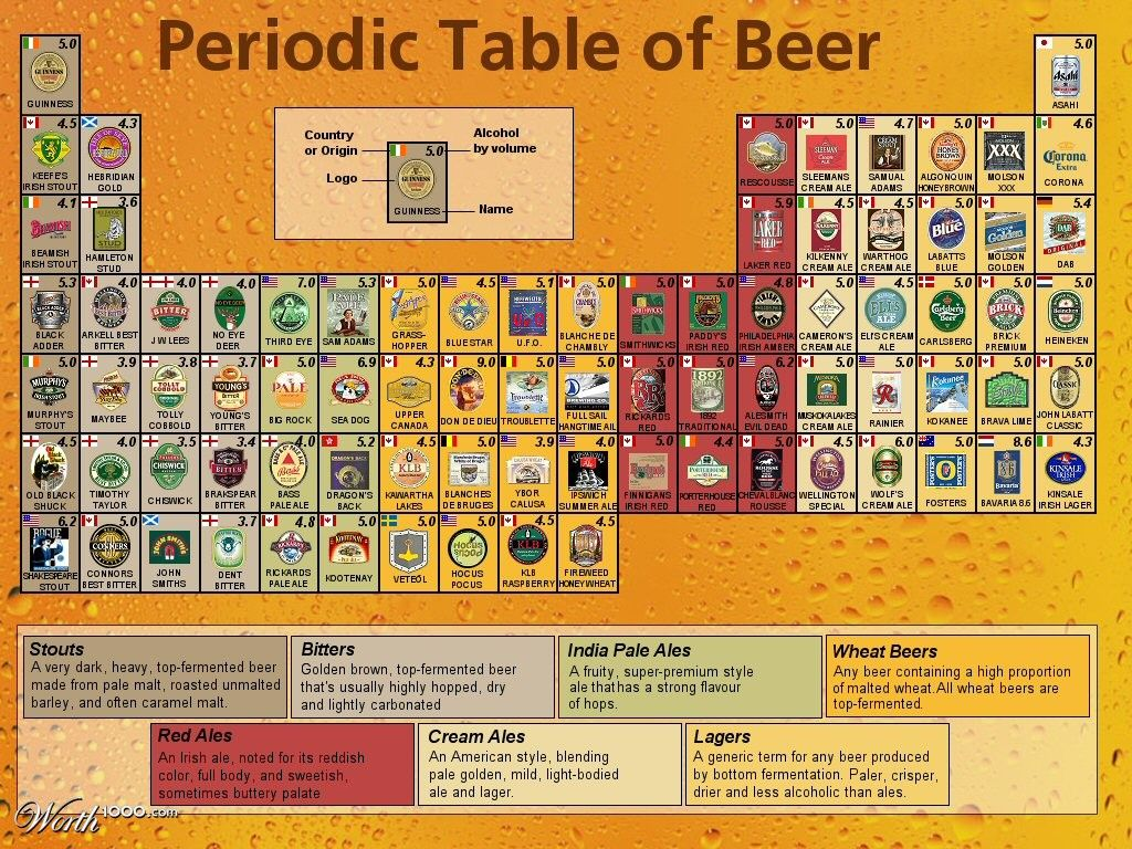 Periodic table of beer styles 3 beer etc pinterest periodic periodic table of beer styles 3 urtaz Image collections