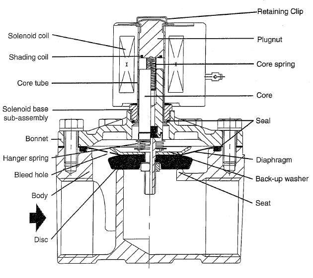 valve terminology