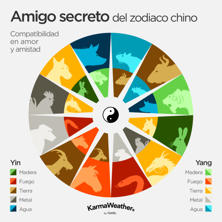 Compatibilidad Del Horóscopo Chino Calculadora De Amor Horoscopo Chino Horoscopo Chino Caballo Animales Del Horoscopo Chino