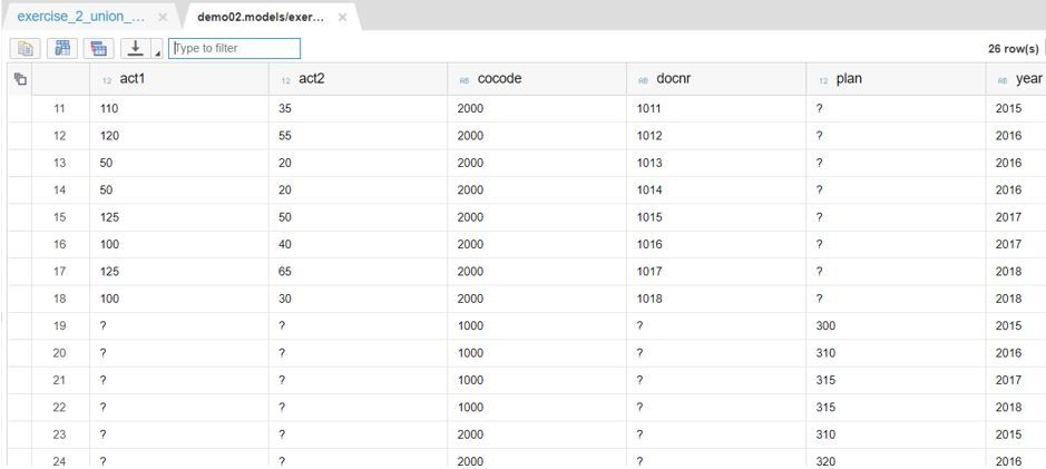 Data Visualization app on SAP Cloud Platform versus