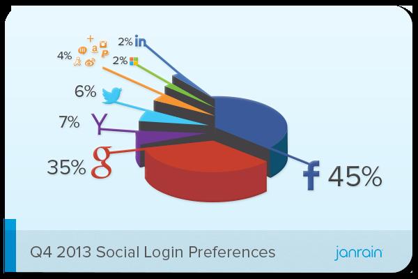Social Login Share