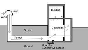 Earth Air Tunnel Chimney Design Solar Chimney Solar Pool