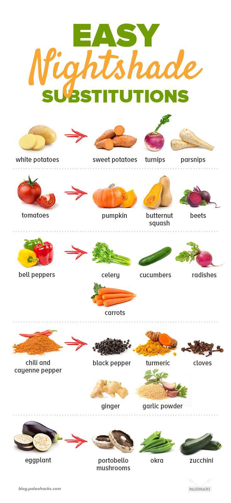 14 Signs Of Nightshade Sensitivity Plant Paradox Diet Anti Inflammatory Diet Recipes Autoimmune Recipes