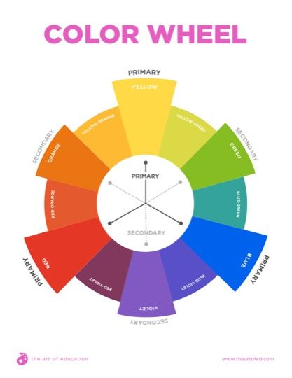 Color Wheel With Primary And Secondary Colors The Art Of