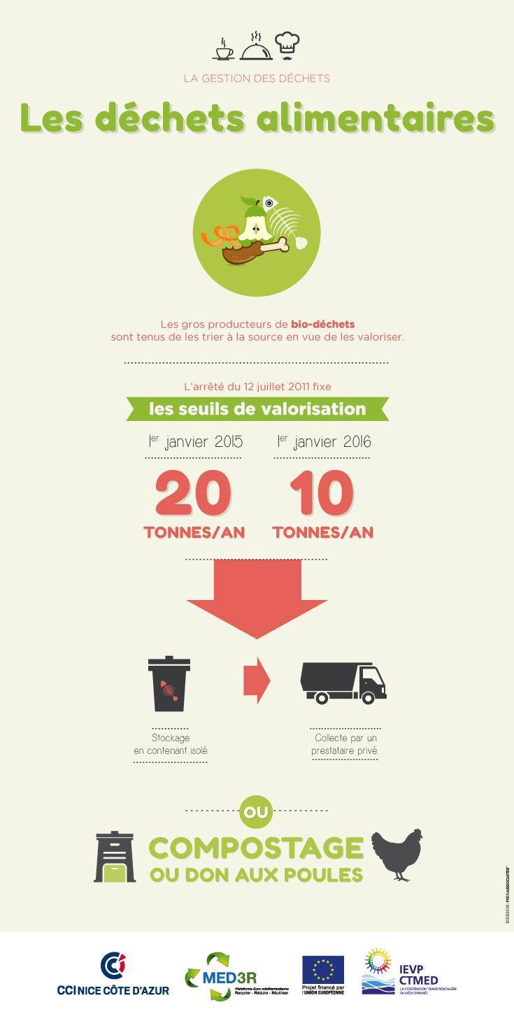 Les biodéchets (ou déchets organiques) finissent encore trop souvent à la poubelle, avec les ordures ménagères, pour être ensuite incinérés. Un bilan ni économique, ni écologique !