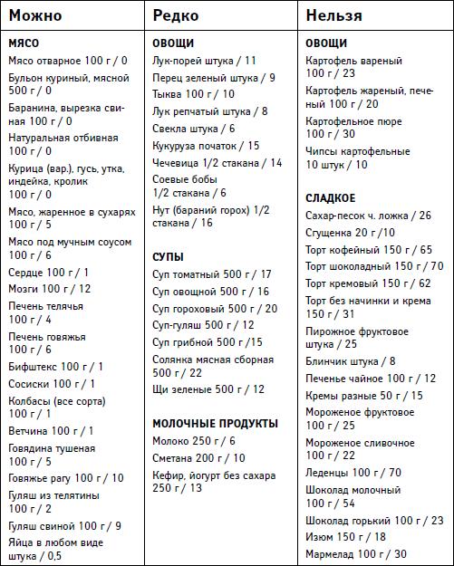 60 Система Похудения Рецепты. Диета минус 60 – меню на неделю, таблица разрешенных продуктов + рецепты