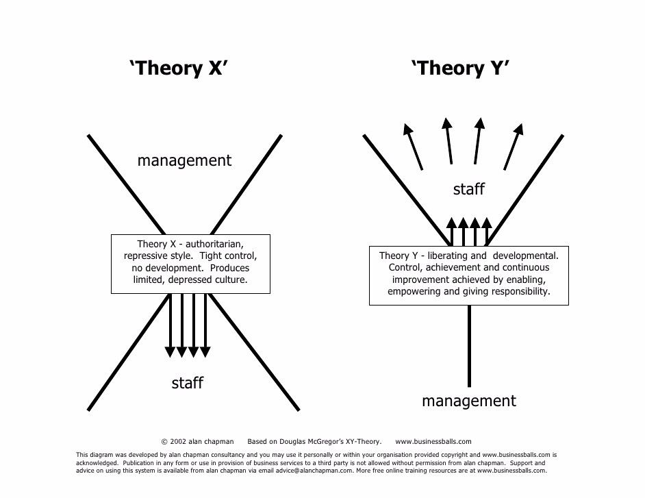 Theory y management definition. Theory X and Theory Y